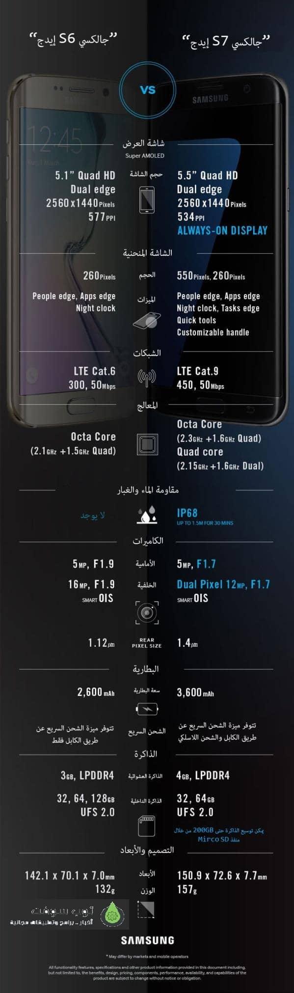 Galaxy S7 Edge vs. S6 Edge