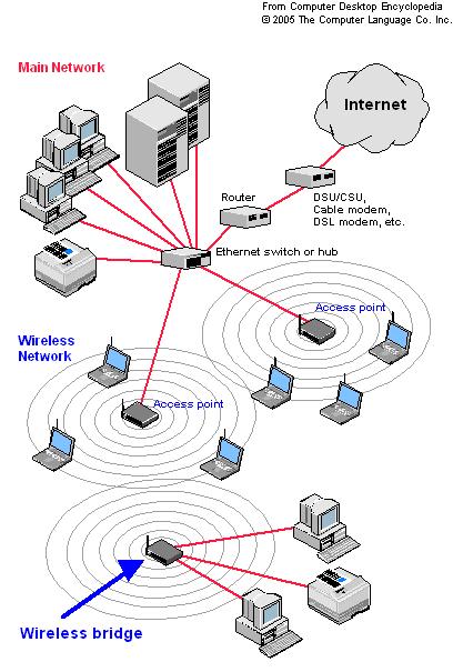 wireless-bridge-diagram